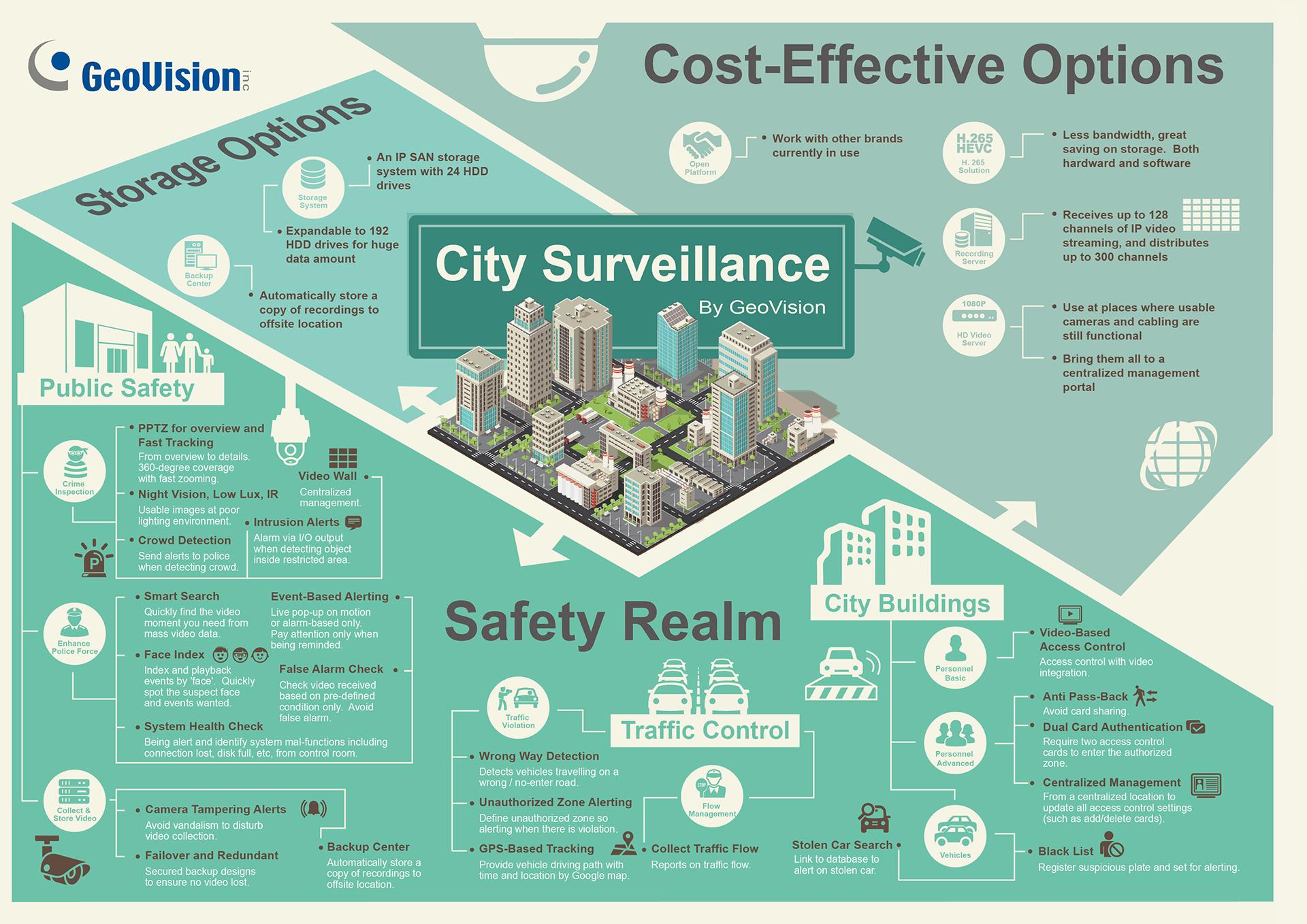 Geovision City Surveillance Solution Video Surveillance